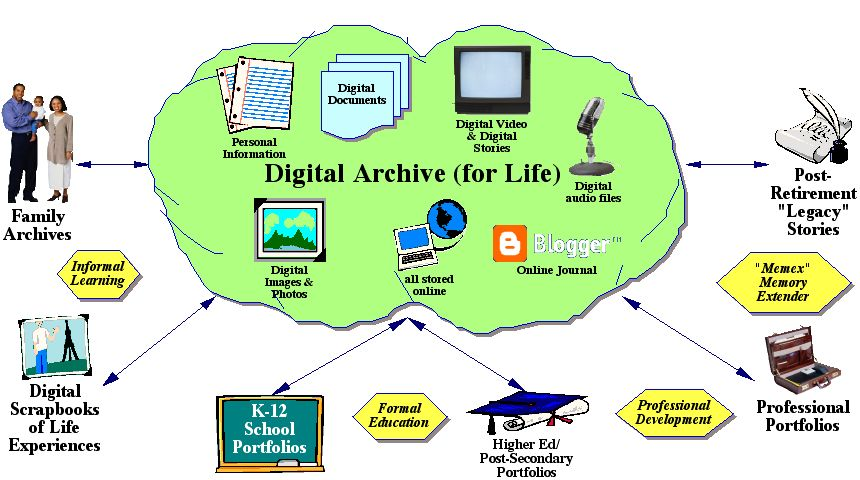 Adding Audio And Video To Web 2 0 Portfolios Online File Storage Digital Archive For Life